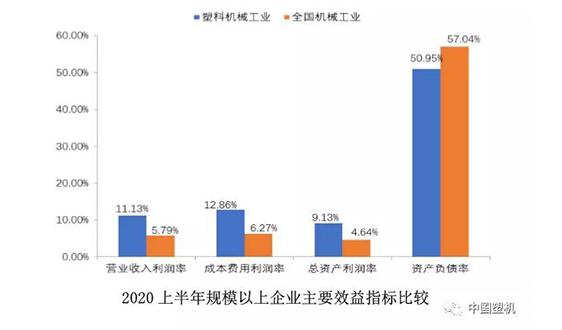 2020上半年中国365备用网站机械工业运行简报