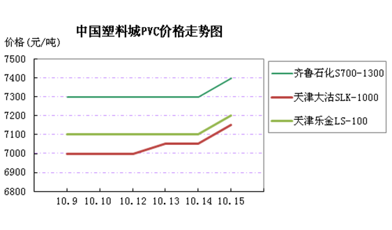中国塑料城一周市场评述 (10月12日至10月16日)