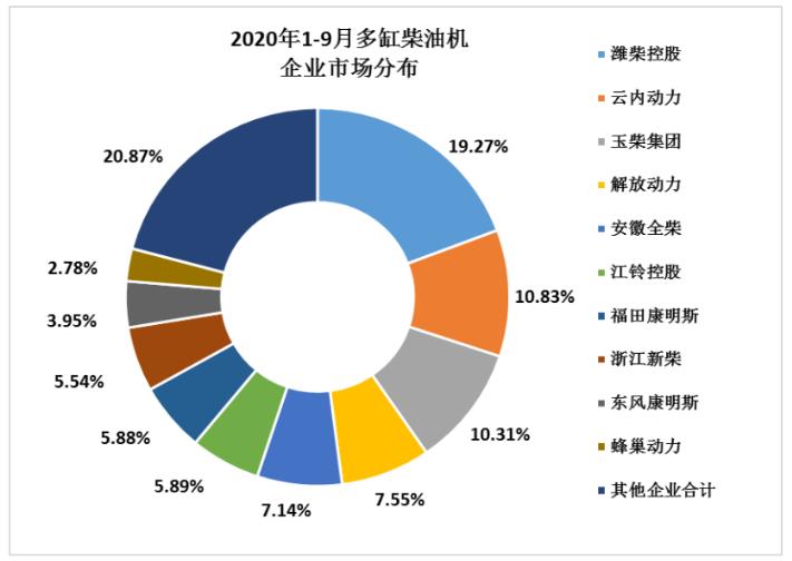 2020年9月内燃机行业销量综述